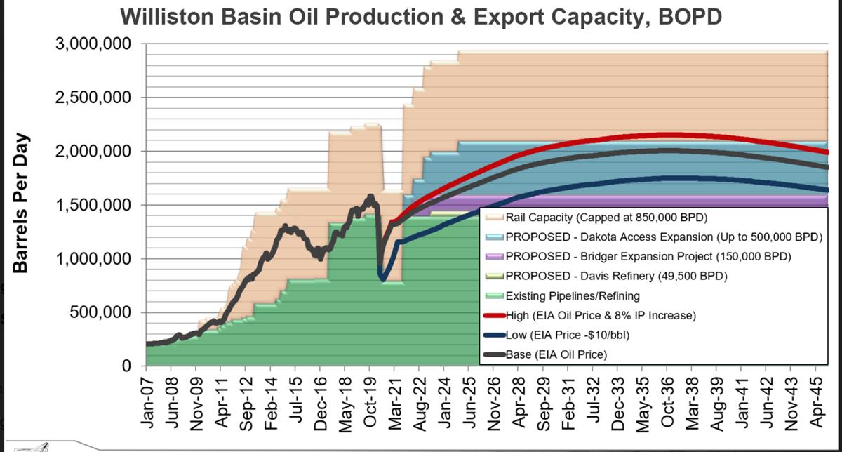 oil transport capacity