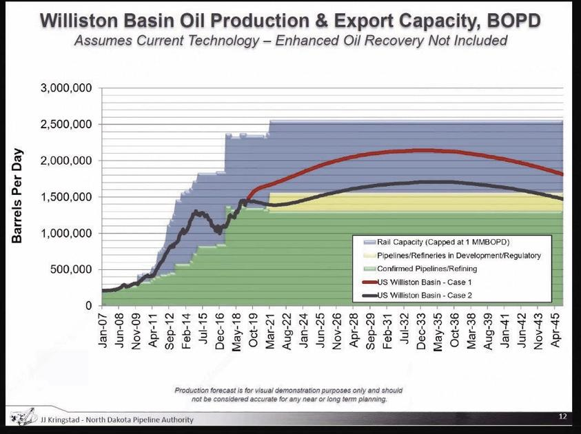 Weather, gas capture stymie North Dakota oil production in
