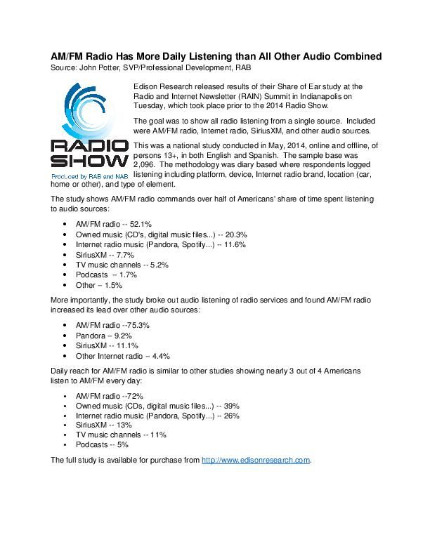 AM/FM Radio Has More Daily Listening than All Other Audio Combined