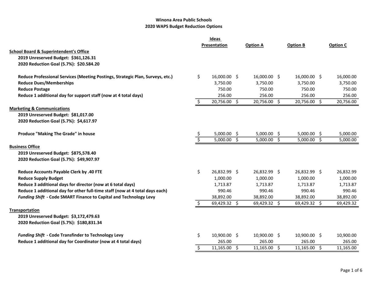 Winona schools' budget cut suggestions