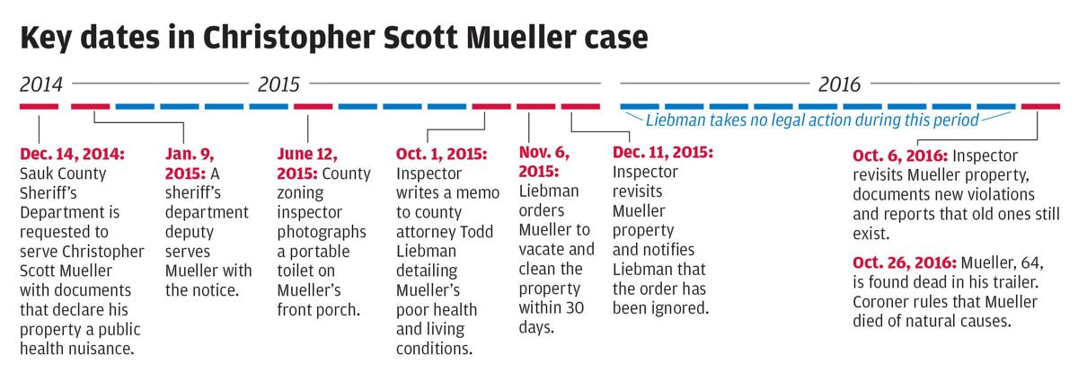 Key dates in Christopher Scott Mueller case