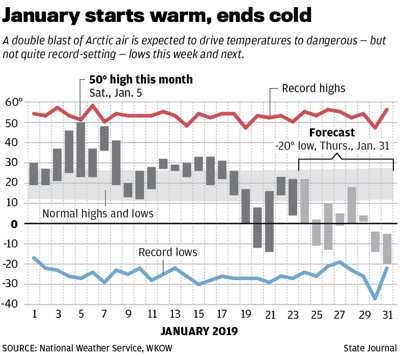 January 2019 cold temperatures