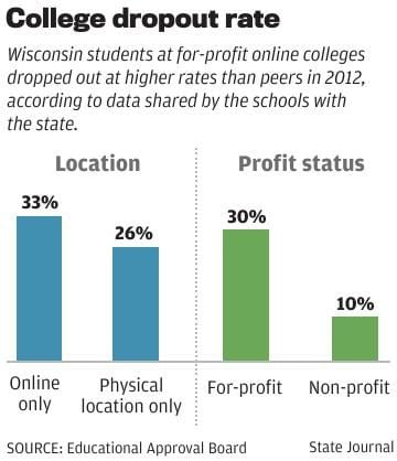 Dropout Rate  >> College Dropout Rate Wiscnews Com
