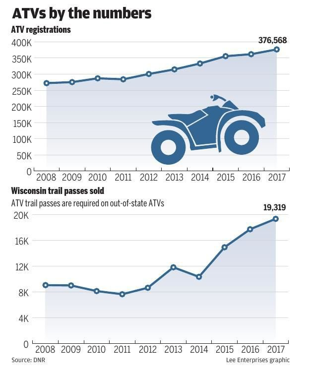 ATVs by the numbers