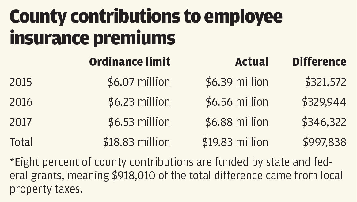 County contributions to employee insurance premiums