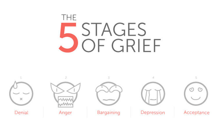 Stages Of Grief Diagram Wiscnews