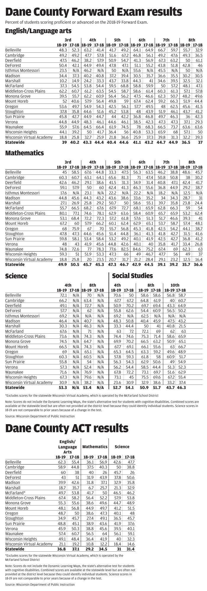 Forward/ACT exam results 2019