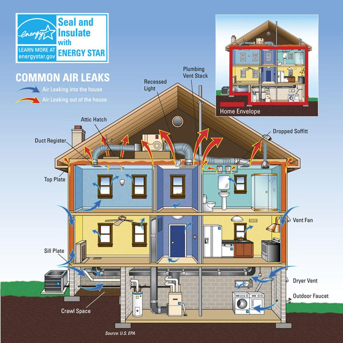 Seal and insulate home diagram