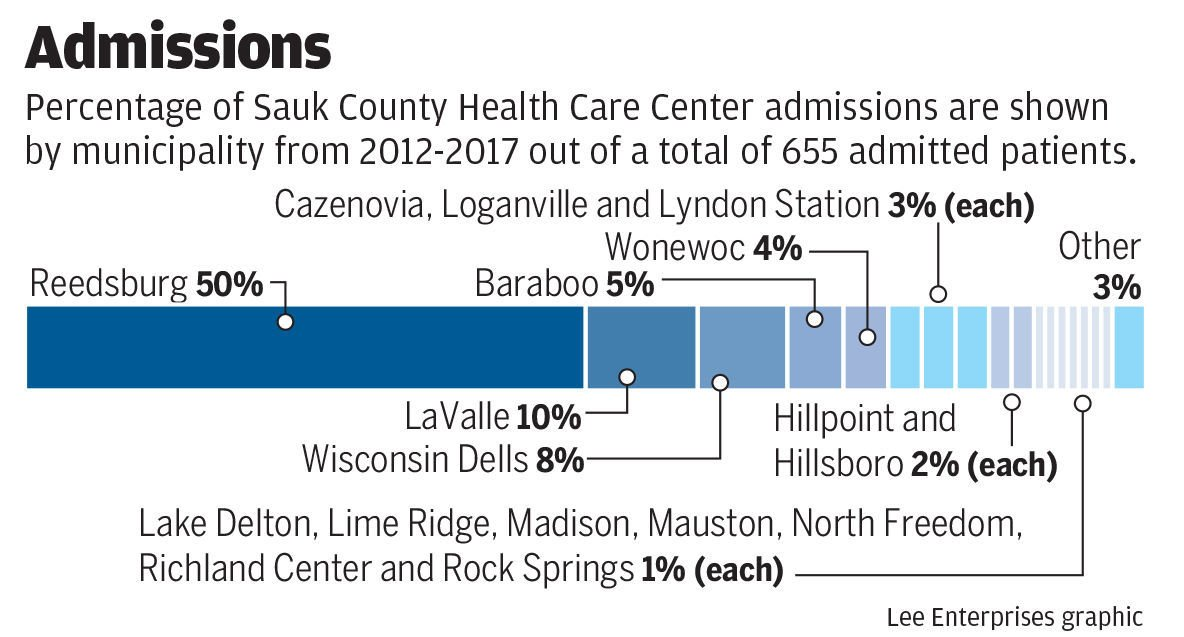 Sauk County Care Center Admissions