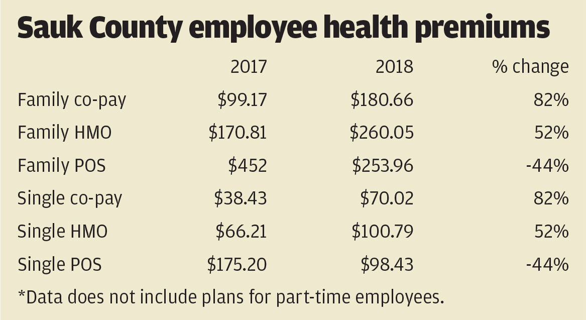 Sauk County employee health premiums