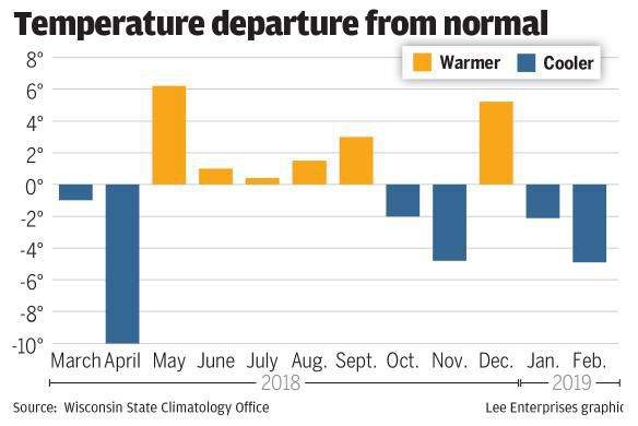 Temperature departure from normal