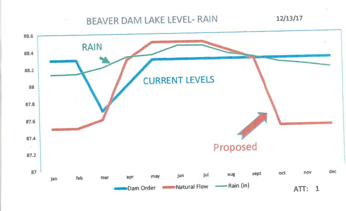 Beaver Dam lake level graph