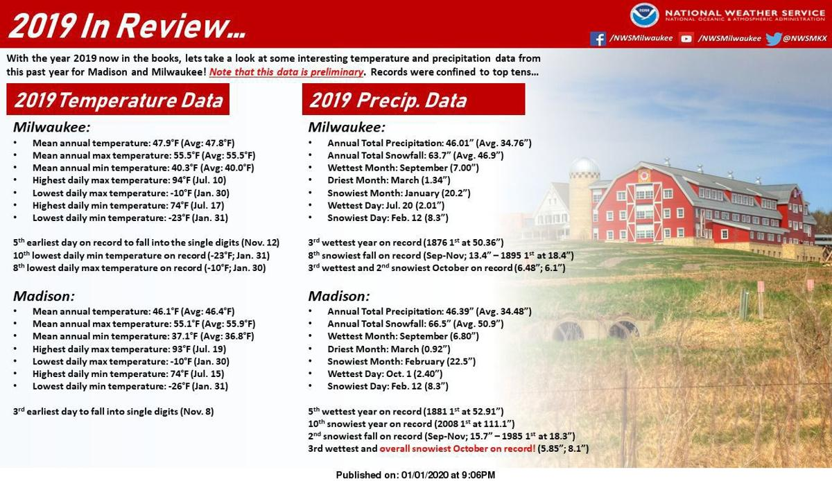 2019 weather data for Madison and Milwaukee by National Weather Service