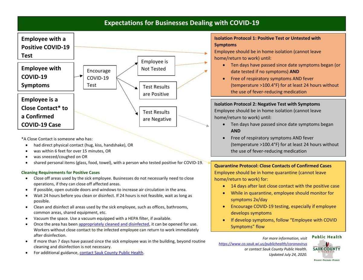 Sauk County Health COVID-19 business guidelines