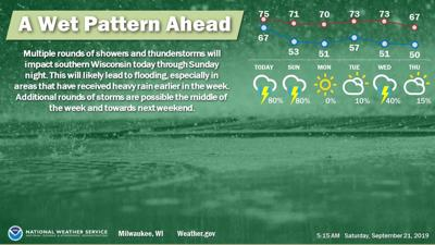 National Weather Service forecast graphic 9-21-19