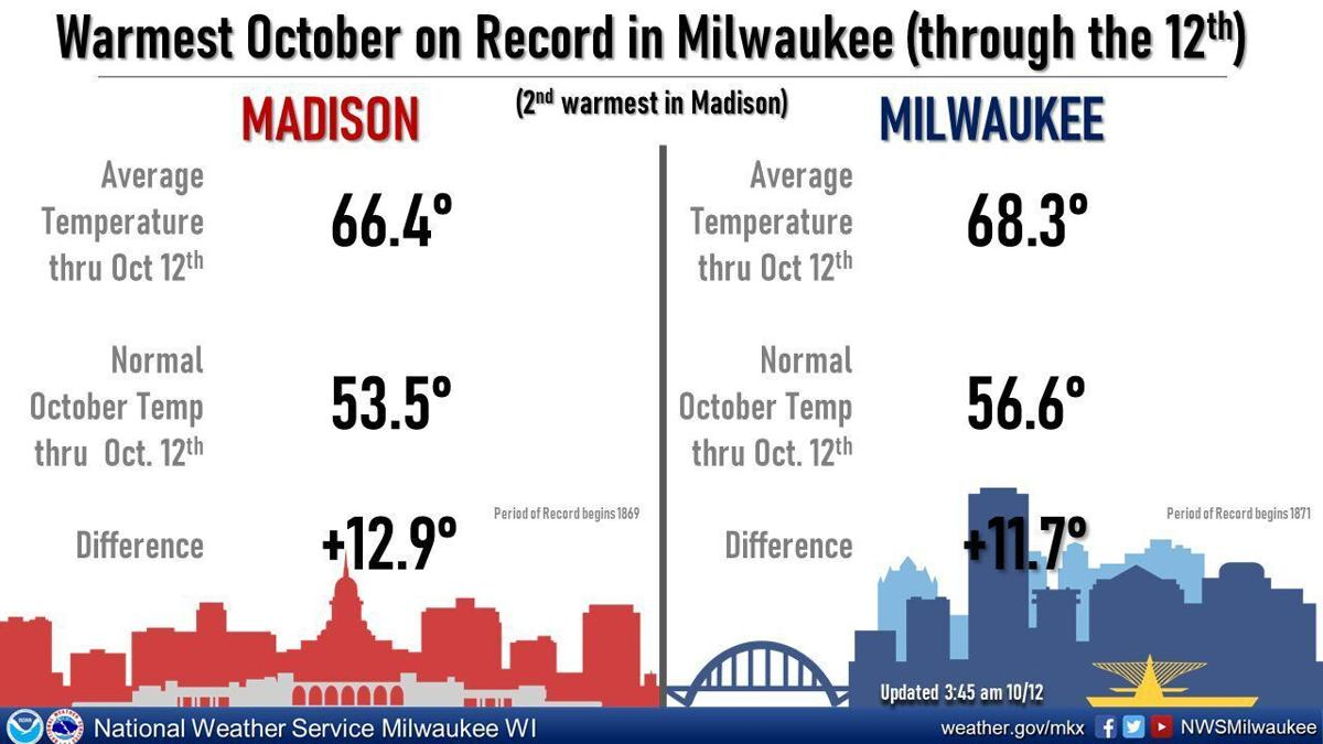 Record monthly warmth through Oct. 12 by National Weather Service