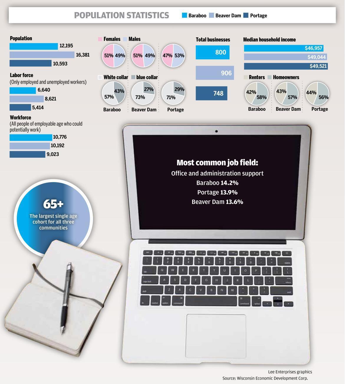 Election statistics graphic