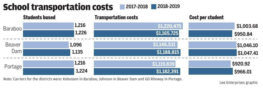 School transportation costs
