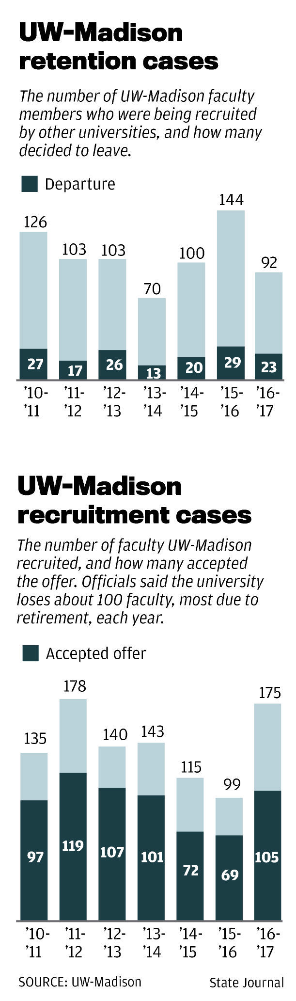 UW-Madison retention and recruitment cases