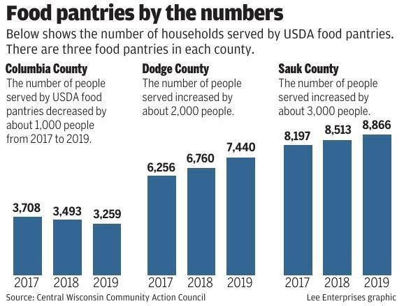 Food pantries data