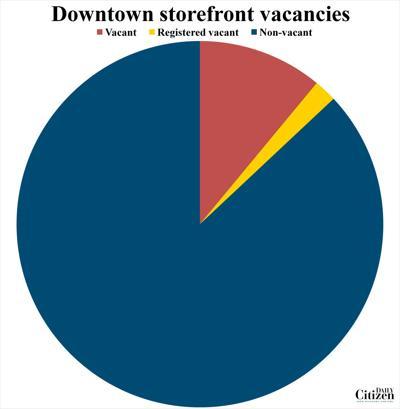 Downtown storefront vacancies