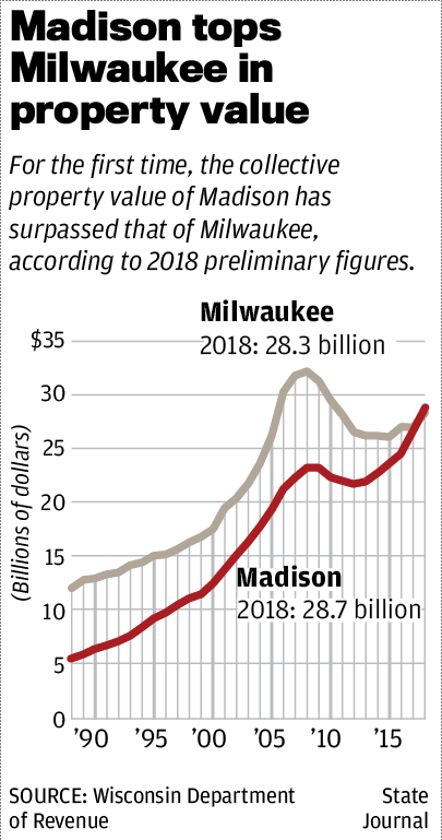 Madison tops Milwaukee in property value