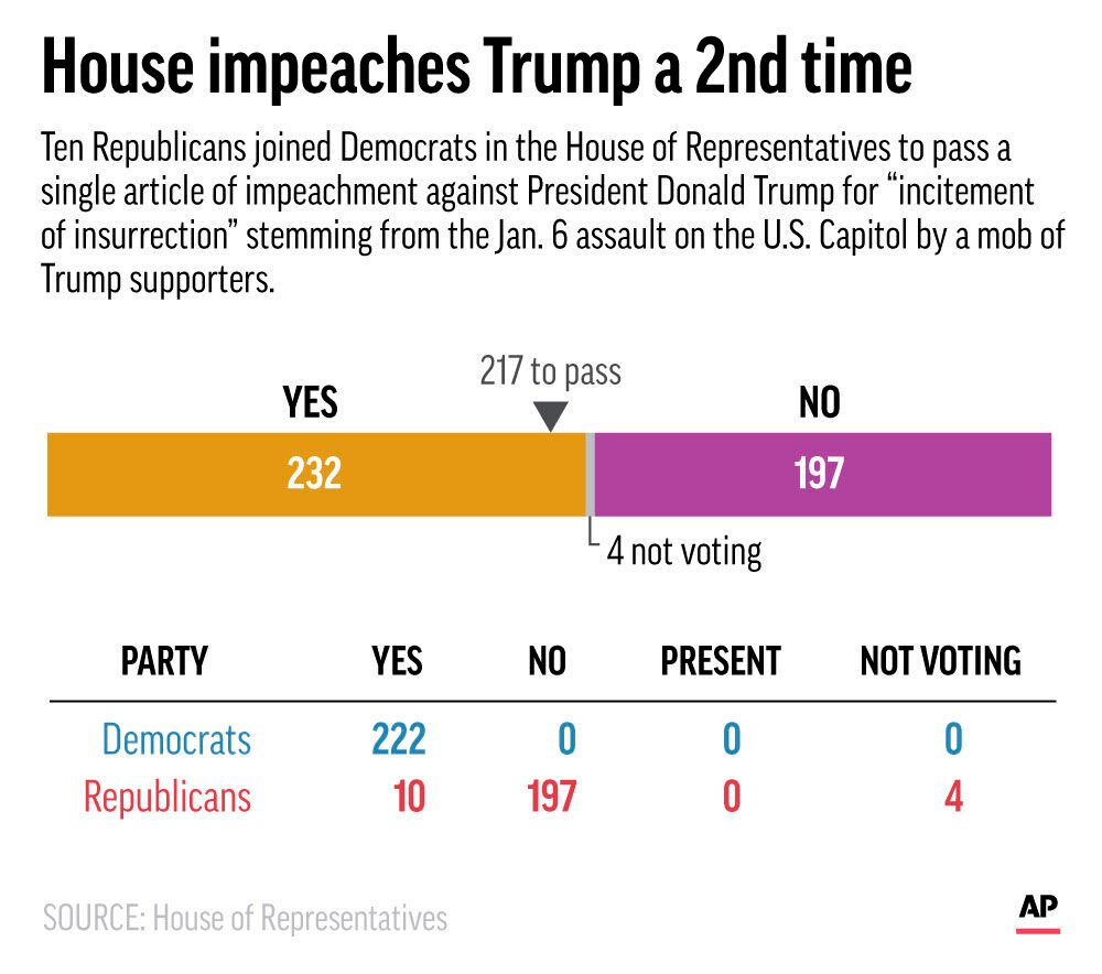 House Impeachment Vote