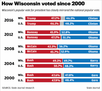 How Wisconsin voted since 2000