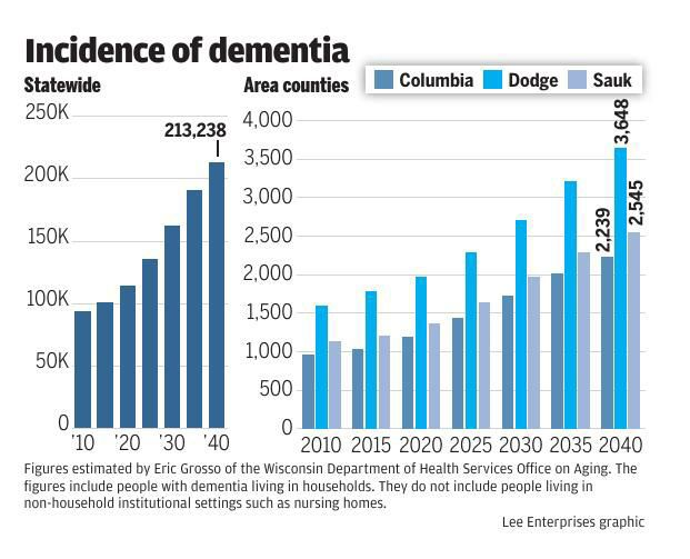 Incidence of dementia
