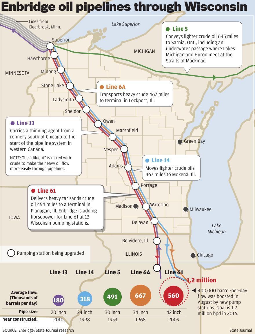 Enbridge oil pipelines through Wisconsin | | wiscnews com