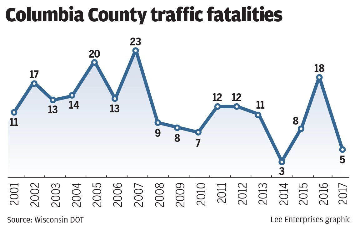 #6456 - 121017 traffic fatalities chart
