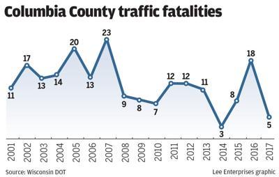 #6456 - 121017 traffic fatalities chart