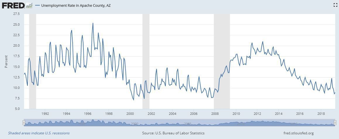 Apache County unemployment 1992-2018