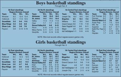 High school basketball standings