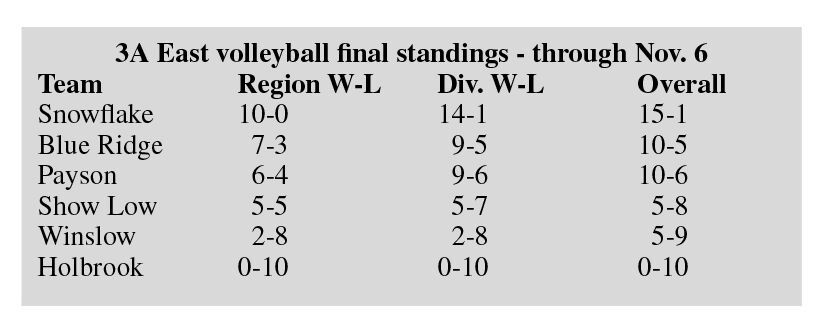 3A East Volleyball final standings