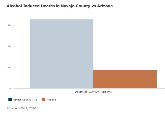 navajo county alcohol related deaths.jpg