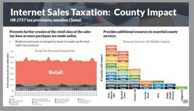 Online sales tax graph