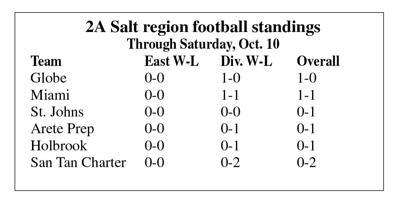 2A Salt region football standings