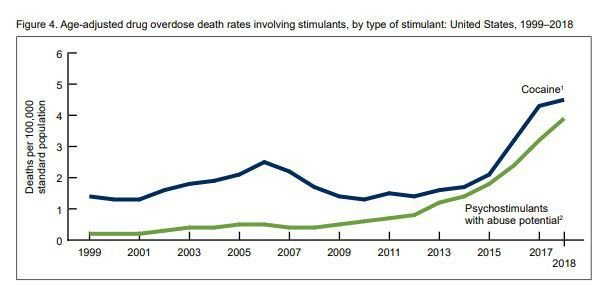 Death rate cocaine and stimulants