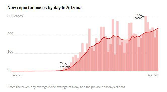 arizona new cases per day