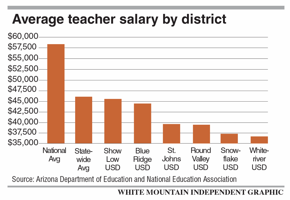 Districts struggle to retain teachers, fill positions ...