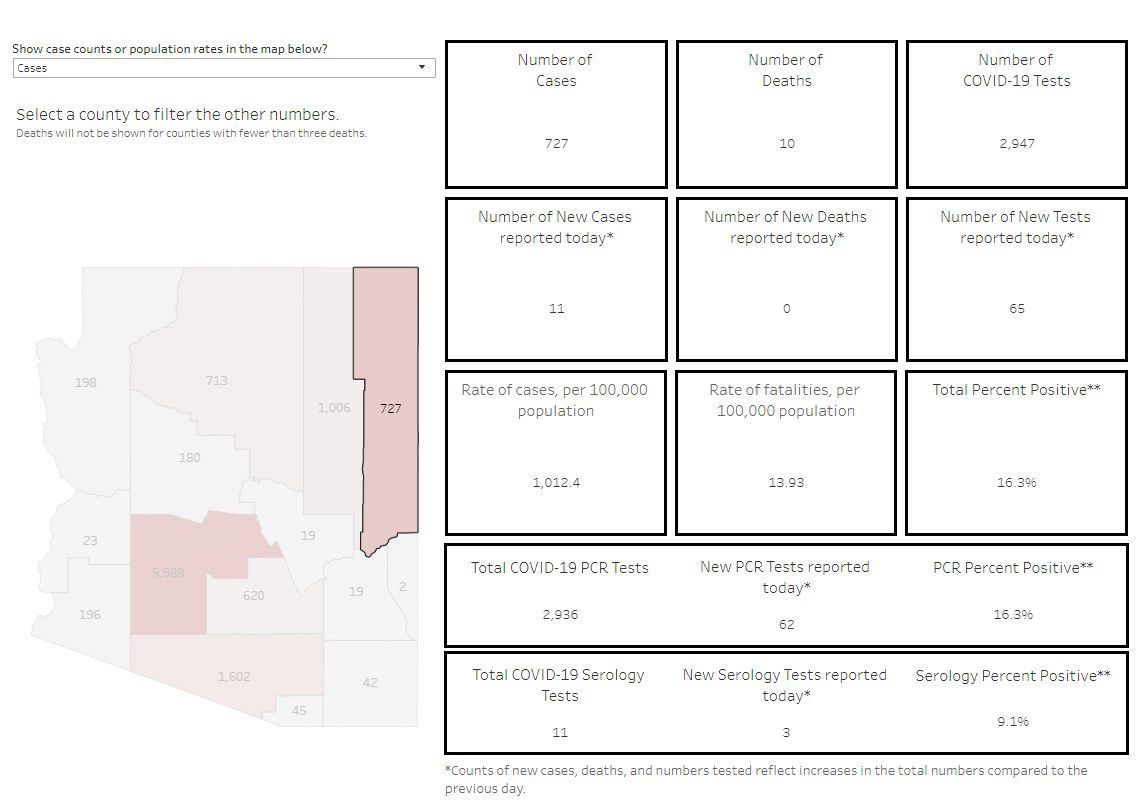 Apache County COVID-19 cases - chart