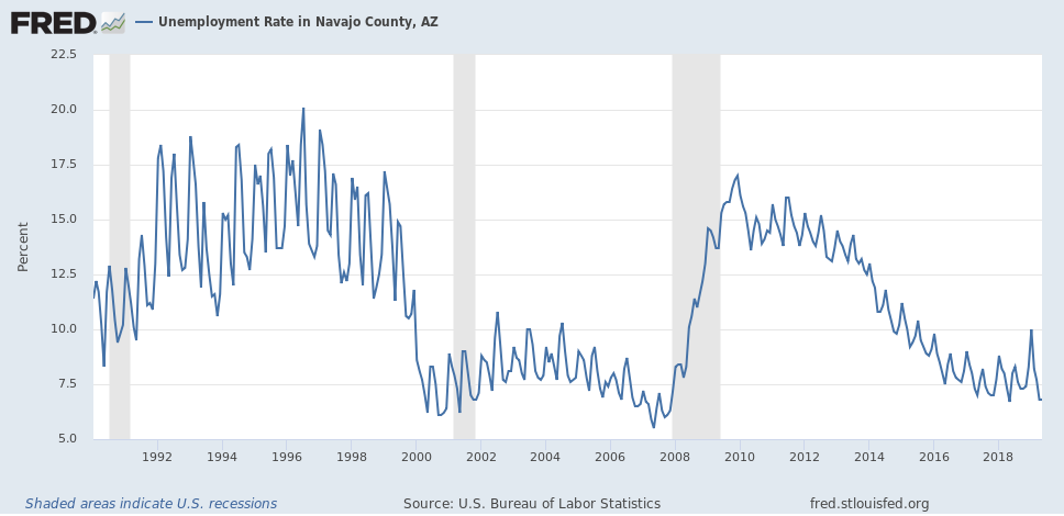 Navajo County Unemployment  - Navajo Co graph