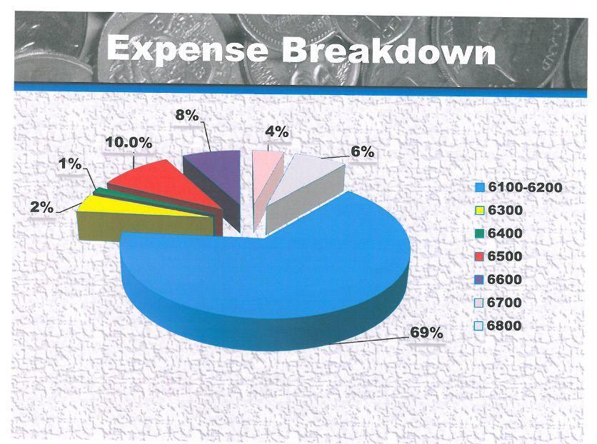Snowflake schools - expense breakdown