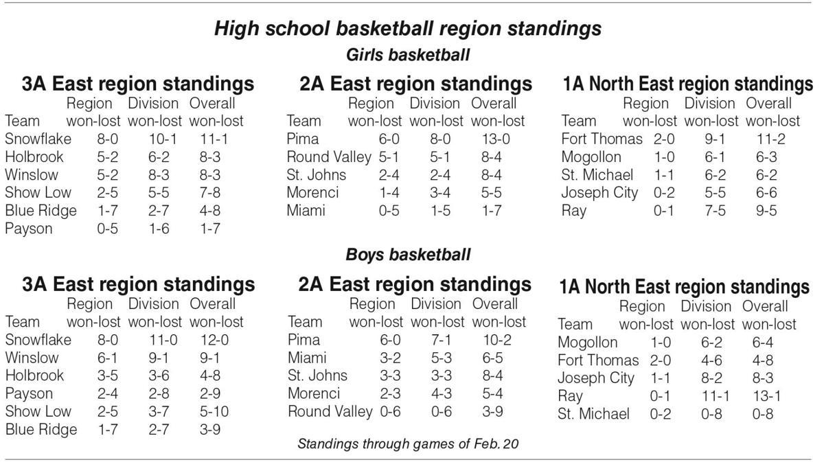 High school basketball region standings