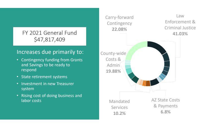 FY 2021 General Fund