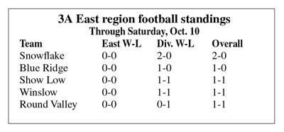 3A East football standings