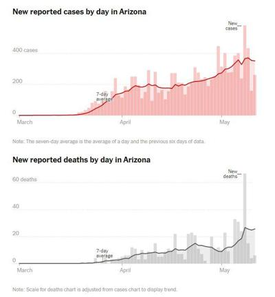 Arizona COVID-19 cases