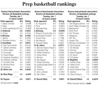 High school boys basketball rankings