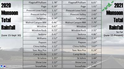 Monsoon totals last year and this.jpg